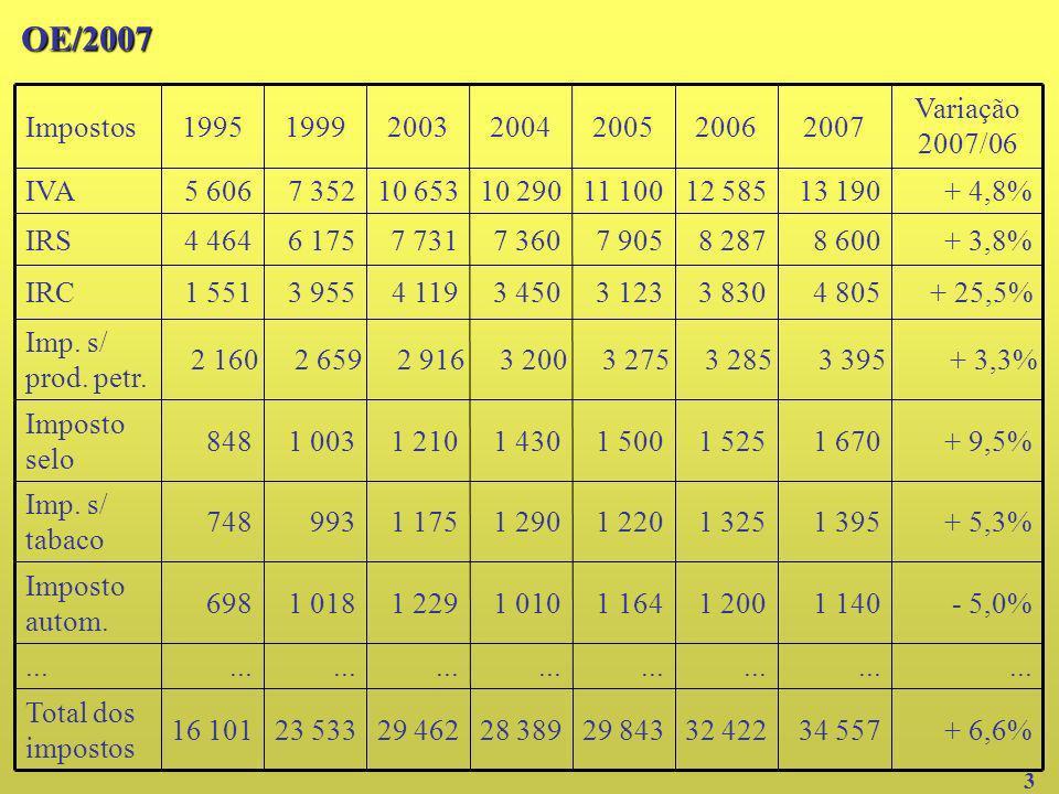 62,6 37,4 OE/ 06 61,8 38,2 OE/ 04 62,3 37,7 OE/ 05 61,257,956,762,850,248,646,544,9 Impostos indirectos 38,842,143,337,249,851,453,555,1 Impostos directos OE/ 07 OE/ 02 OE/ 99 OE/ 95 80767267DescriçãoOE/2007 4