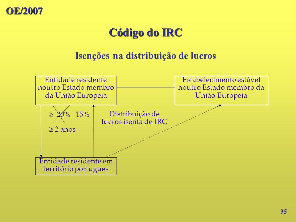 OE/2007 Isenções na distribuição de lucros 35 Código do IRC Entidade residente noutro Estado membro da União Europeia Entidade residente em território
