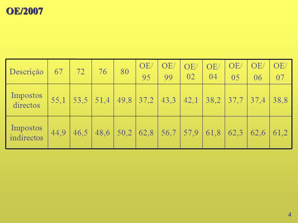 62,6 37,4 OE/ 06 61,8 38,2 OE/ 04 62,3 37,7 OE/ 05 61,257,956,762,850,248,646,544,9 Impostos indirectos 38,842,143,337,249,851,453,555,1 Impostos dire