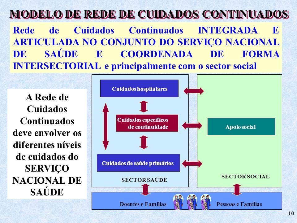 10 A Rede de Cuidados Continuados deve envolver os diferentes níveis de cuidados do SERVIÇO NACIONAL DE SAÚDE Rede de Cuidados Continuados INTEGRADA E