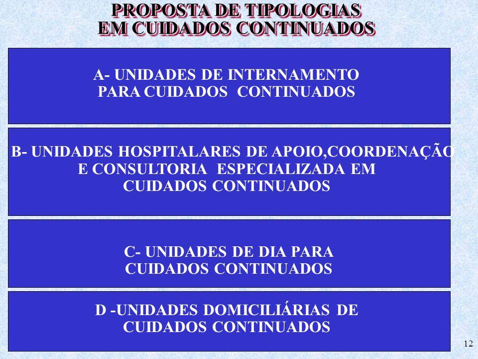 12 PROPOSTA DE TIPOLOGIAS EM CUIDADOS CONTINUADOS PROPOSTA DE TIPOLOGIAS EM CUIDADOS CONTINUADOS A- UNIDADES DE INTERNAMENTO PARA CUIDADOS CONTINUADOS