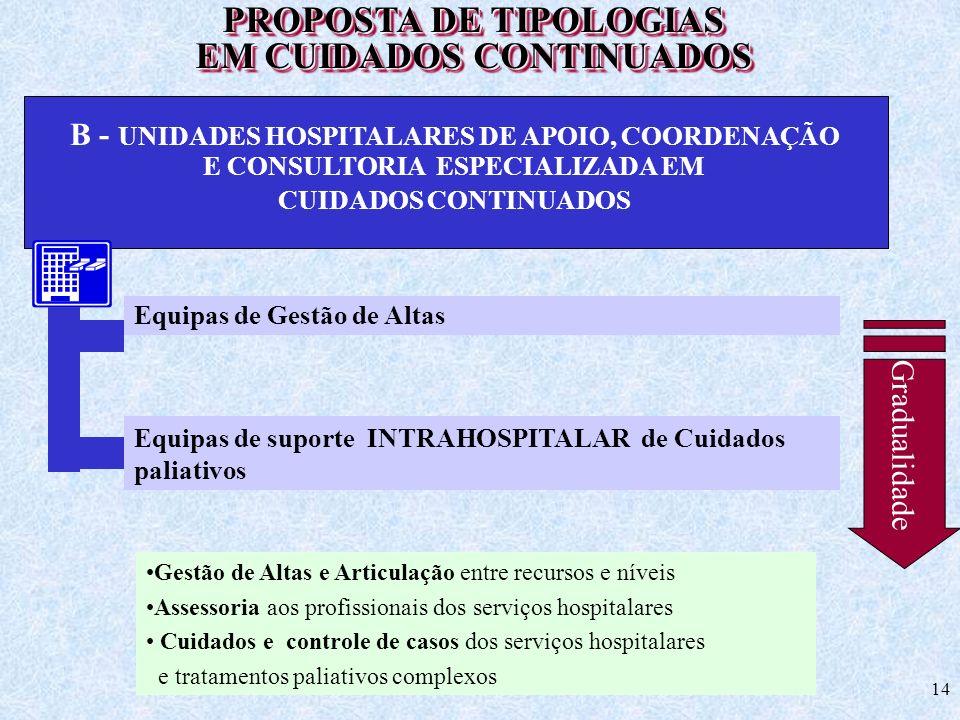14 PROPOSTA DE TIPOLOGIAS EM CUIDADOS CONTINUADOS PROPOSTA DE TIPOLOGIAS EM CUIDADOS CONTINUADOS B - UNIDADES HOSPITALARES DE APOIO, COORDENAÇÃO E CON