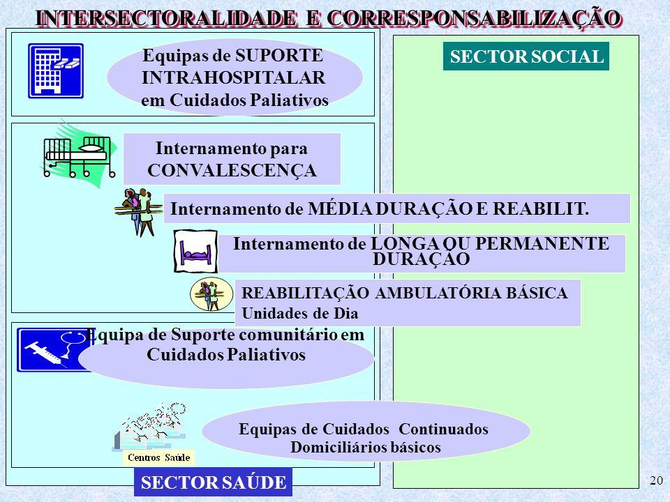 20 SECTOR SOCIAL SECTOR SAÚDE Equipas de Cuidados Continuados Domiciliários básicos Equipa de Suporte comunitário em Cuidados Paliativos Internamento