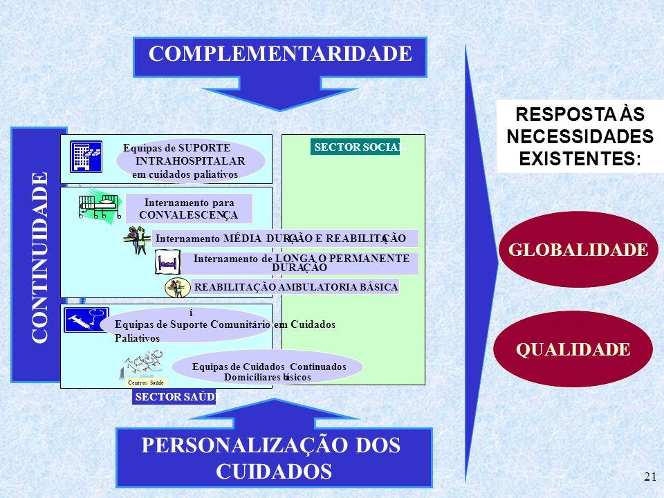 21 COMPLEMENTARIDADE CONTINUIDADE PERSONALIZAÇÃO DOS CUIDADOS GLOBALIDADE RESPOSTA ÀS NECESSIDADES EXISTENTES: QUALIDADE CentrosSaúdeCentrosSaúde SECT
