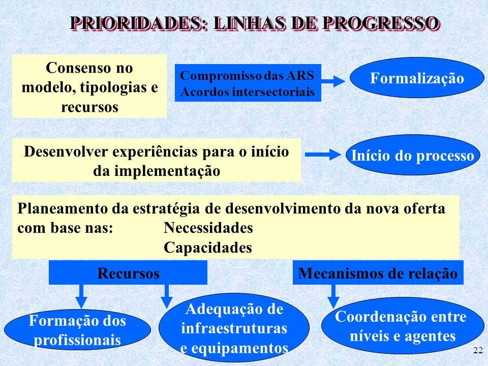 22 PRIORIDADES: LINHAS DE PROGRESSO Consenso no modelo, tipologias e recursos Desenvolver experiências para o início da implementação Planeamento da e