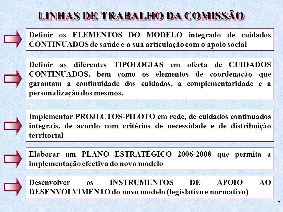 7 LINHAS DE TRABALHO DA COMISSÃO Definir os ELEMENTOS DO MODELO integrado de cuidados CONTINUADOS de saúde e a sua articulação com o apoio social Defi