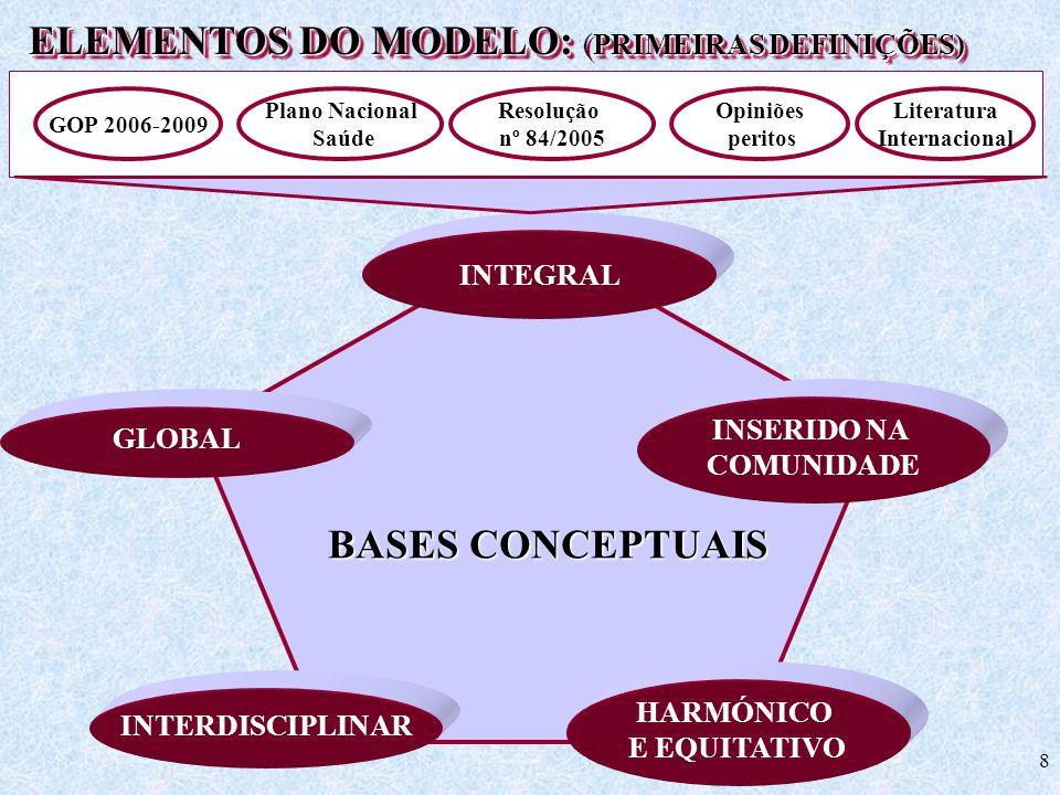 8 BASES CONCEPTUAIS INTEGRAL GLOBAL INSERIDO NA COMUNIDADE HARMÓNICO E EQUITATIVO INTERDISCIPLINAR ELEMENTOS DO MODELO: PRIMEIRAS DEFINIÇÕES) ELEMENTO