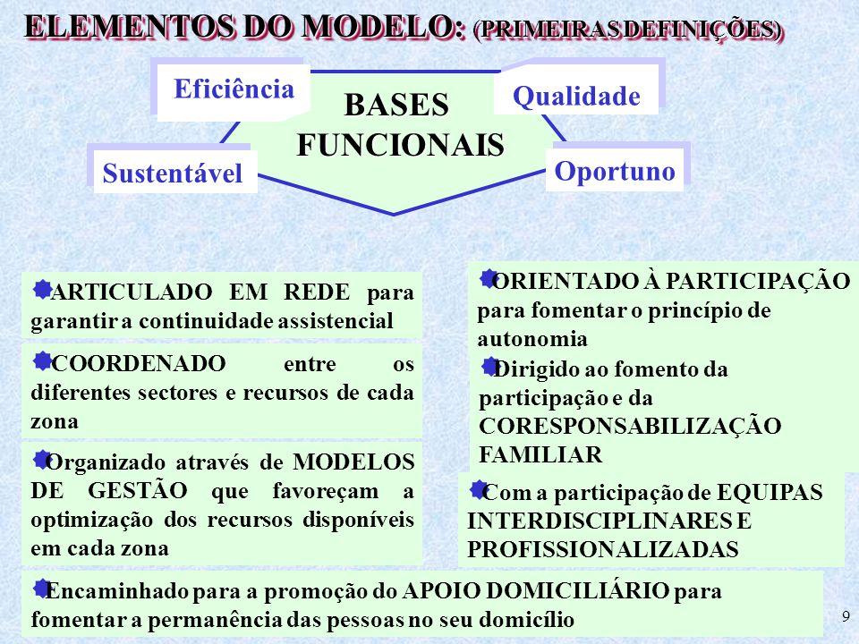 9 BASESFUNCIONAIS Qualidade Eficiência Sustentável ELEMENTOS DO MODELO: PRIMEIRAS DEFINIÇÕES) ELEMENTOS DO MODELO: (PRIMEIRAS DEFINIÇÕES) ARTICULADO E