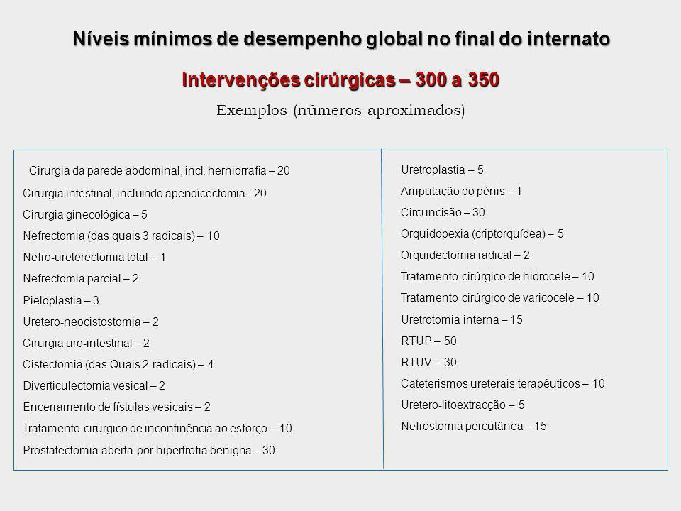 Níveis mínimos de desempenho global no final do internato Cirurgia da parede abdominal, incl. herniorrafia – 20 Cirurgia intestinal, incluindo apendic