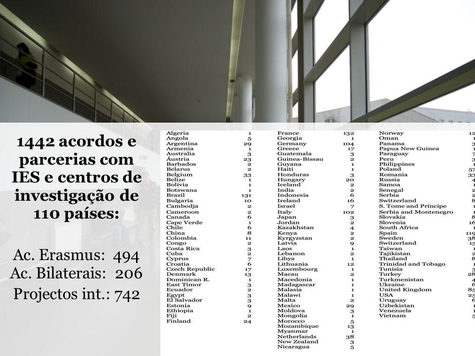 1442 acordos e parcerias com IES e centros de investigação de 110 países: Ac. Erasmus: 494 Ac. Bilaterais: 206 Projectos int.: 742