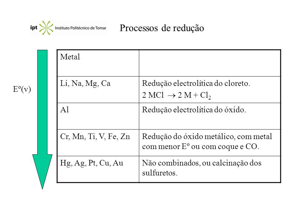 Processos de redução Metal Li, Na, Mg, CaRedução electrolítica do cloreto. 2 MCl 2 M + Cl 2 AlRedução electrolítica do óxido. Cr, Mn, Ti, V, Fe, ZnRed