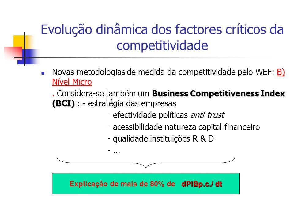 Evolução dinâmica dos factores críticos da competitividade B) Nível Micro Novas metodologias de medida da competitividade pelo WEF: B) Nível Micro Bus