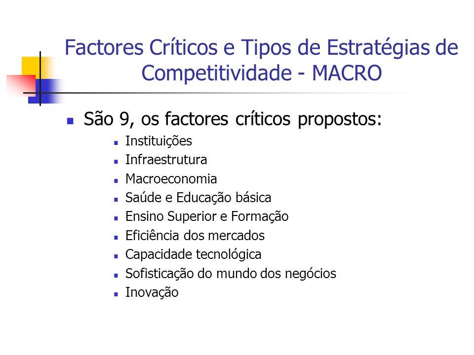 Factores Críticos e Tipos de Estratégias de Competitividade - MACRO São 9, os factores críticos propostos: Instituições Infraestrutura Macroeconomia S