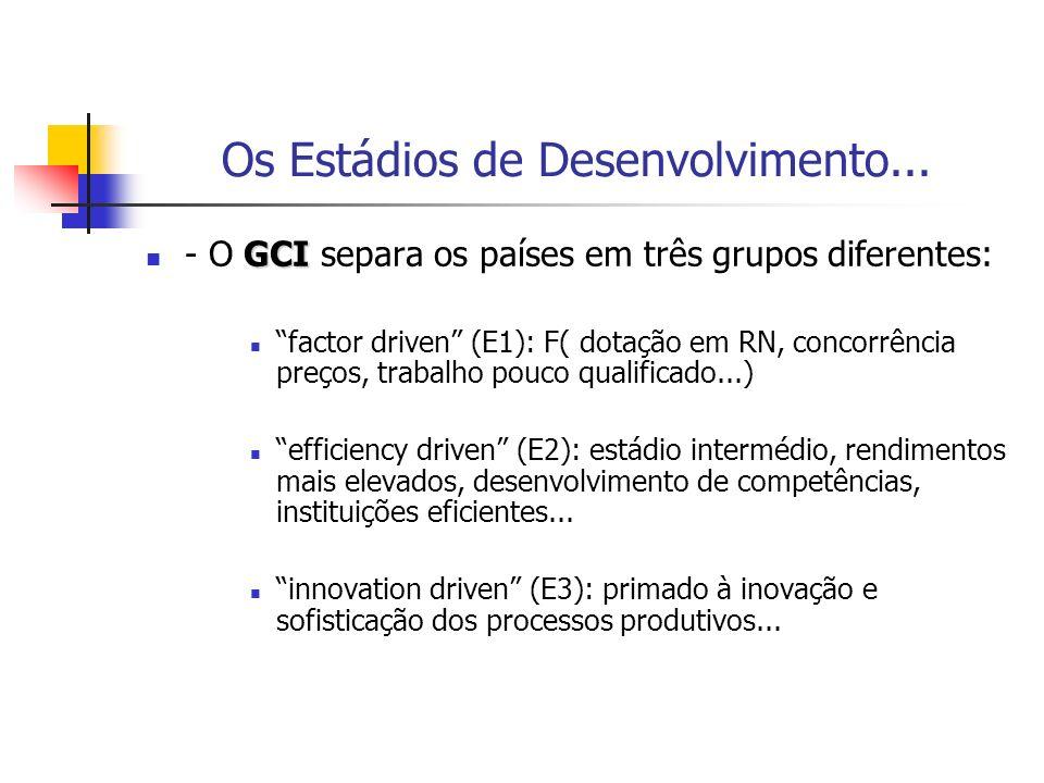 Os Estádios de Desenvolvimento... GCI - O GCI separa os países em três grupos diferentes: factor driven (E1): F( dotação em RN, concorrência preços, t