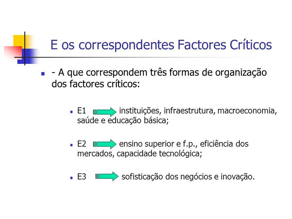 E os correspondentes Factores Críticos - A que correspondem três formas de organização dos factores críticos: E1 instituições, infraestrutura, macroec