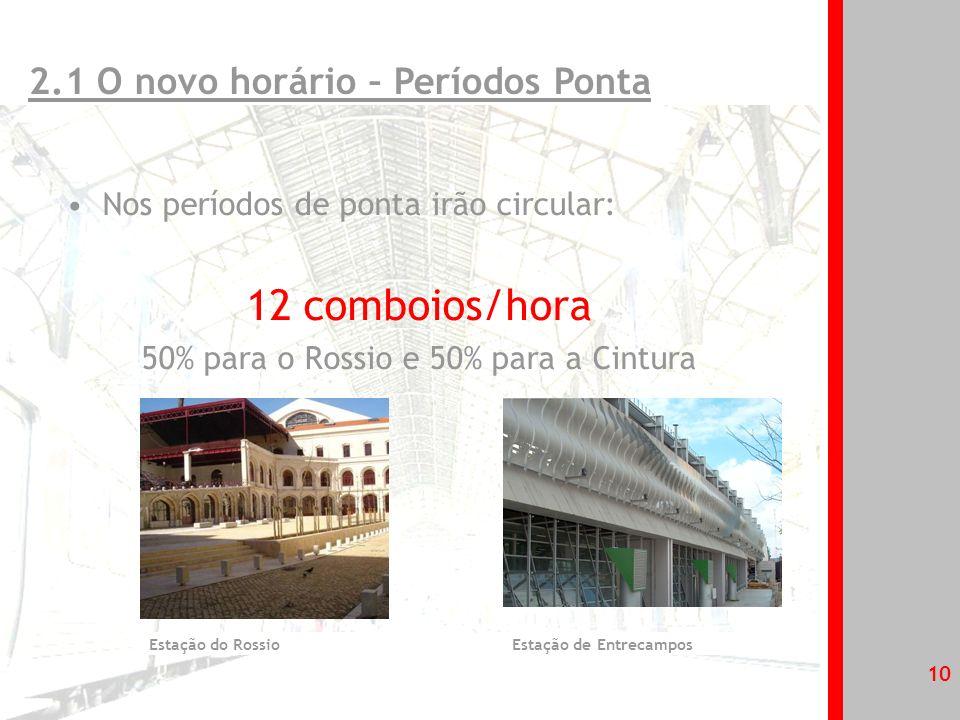 11 Meleças Sintra Rossio (6 comboios) Cintura (6 comboios) 2.1 O novo horário – Períodos Ponta 10/10 Min.