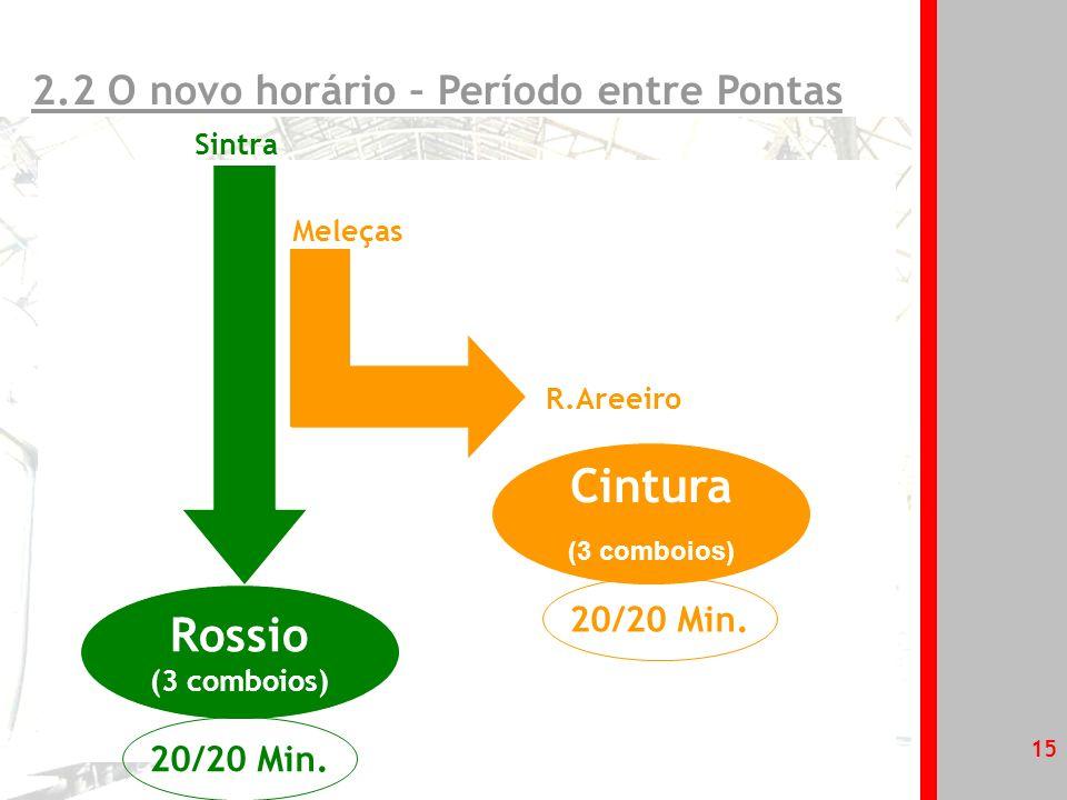 1.Os Clientes da linha de Sintra 2.A oferta na linha de Sintra 2.1 O novo horário 2.2 Pontos fortes 3.A rede integrada com o metropolitano 4.Apoio ao Cliente Agenda