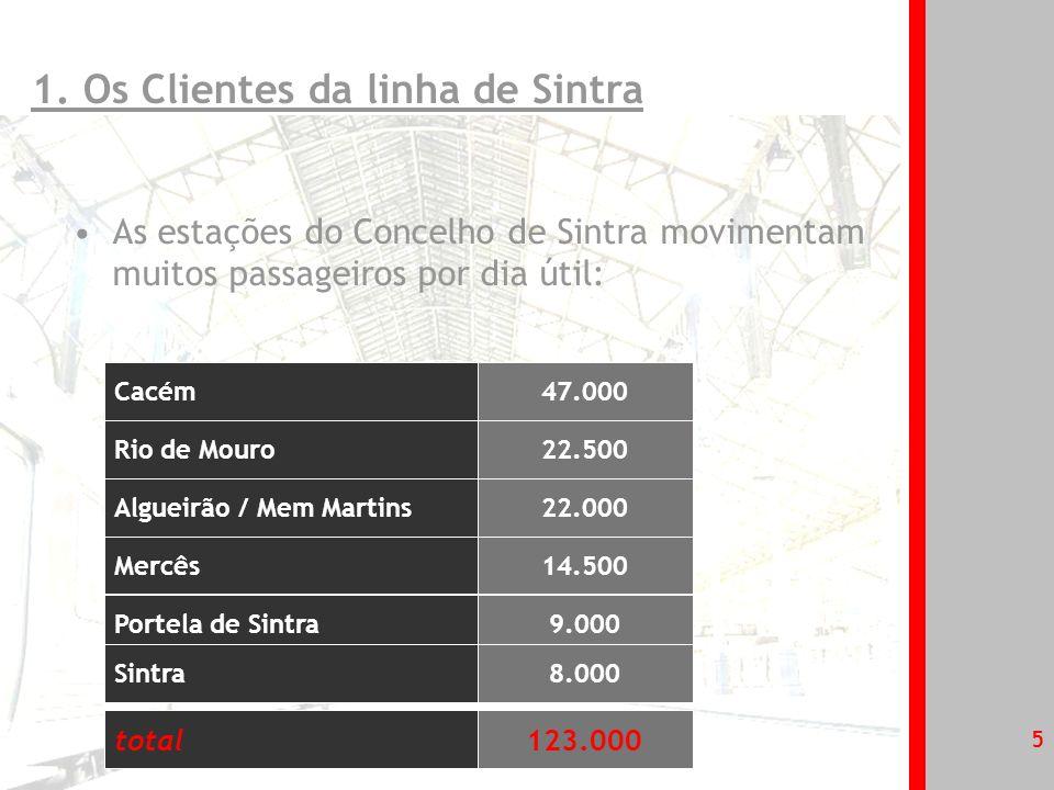 6 Os Clientes da linha de Sintra encontram-se satisfeitos com o serviço prestado: 1.