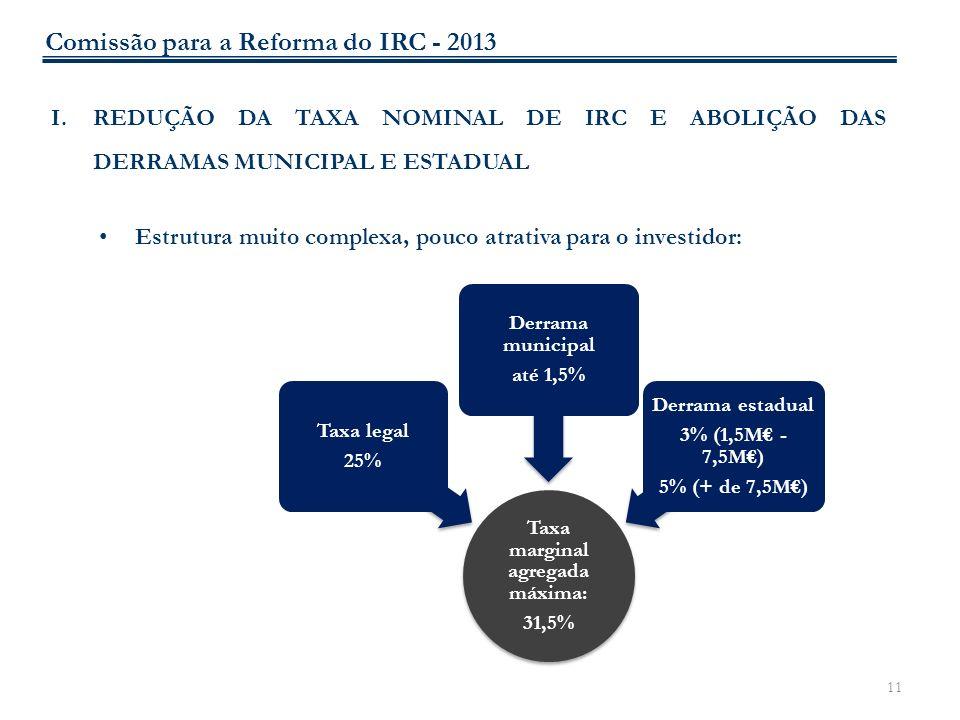 11 I.REDUÇÃO DA TAXA NOMINAL DE IRC E ABOLIÇÃO DAS DERRAMAS MUNICIPAL E ESTADUAL Estrutura muito complexa, pouco atrativa para o investidor: Taxa marg