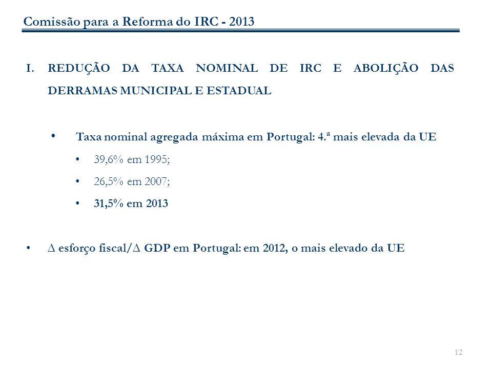 12 I.REDUÇÃO DA TAXA NOMINAL DE IRC E ABOLIÇÃO DAS DERRAMAS MUNICIPAL E ESTADUAL Taxa nominal agregada máxima em Portugal: 4.ª mais elevada da UE 39,6