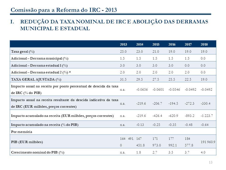 13 I.REDUÇÃO DA TAXA NOMINAL DE IRC E ABOLIÇÃO DAS DERRAMAS MUNICIPAL E ESTADUAL 201320142015201620172018 Taxa geral (%)25.023.021.019.0 Adicional – D