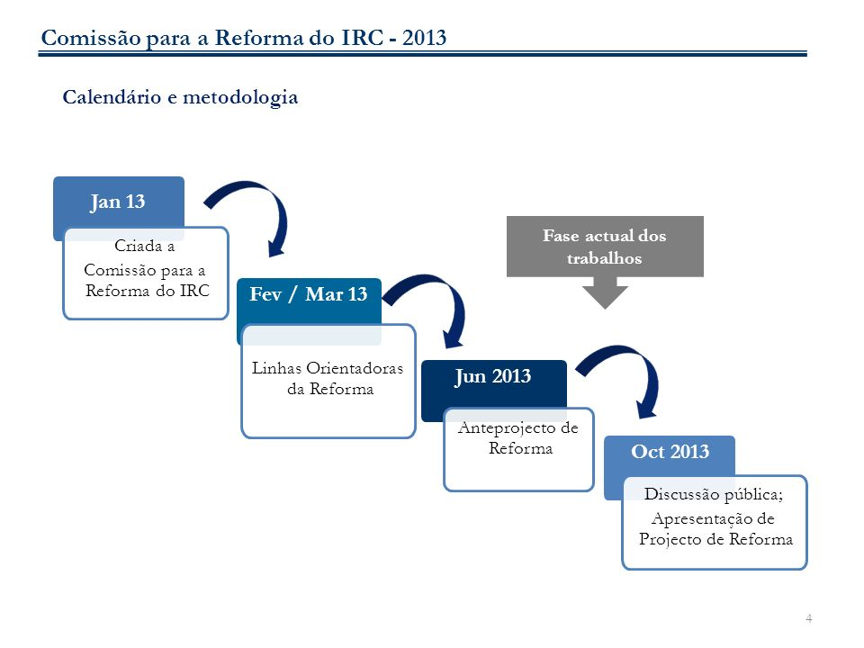4 Calendário e metodologia Jan 13 Criada a Comissão para a Reforma do IRC Fev / Mar 13 Linhas Orientadoras da Reforma Jun 2013 Anteprojecto de Reforma