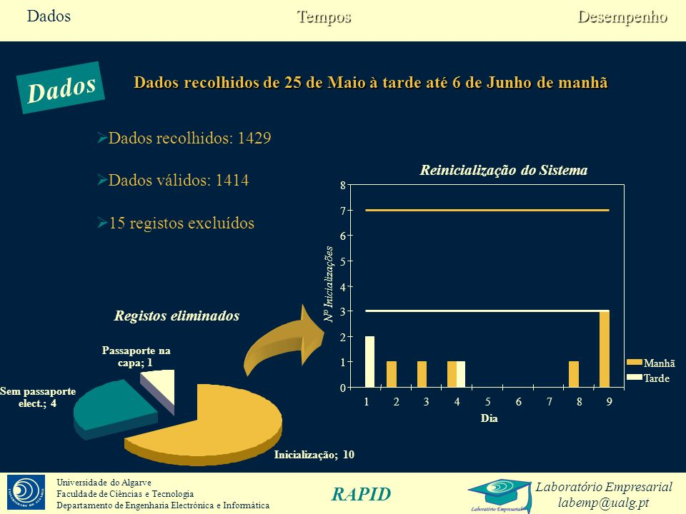 Laboratório Empresarial labemp@ualg.pt RAPID Universidade do Algarve Faculdade de Ciências e Tecnologia Departamento de Engenharia Electrónica e Informática Dia12345678910111213Todos Manhãn/a475441525956665078928262739 Tarde35477136293471974068435351675 Total3594125778193127163901461351351131414 Dados DesempenhoTempos
