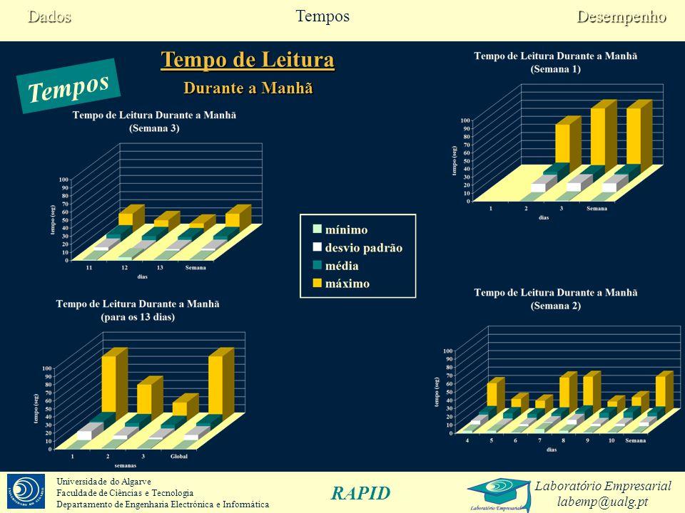 Laboratório Empresarial labemp@ualg.pt RAPID Universidade do Algarve Faculdade de Ciências e Tecnologia Departamento de Engenharia Electrónica e Informática Tempos Tempo de Leitura Durante a Tarde DesempenhoTemposDados