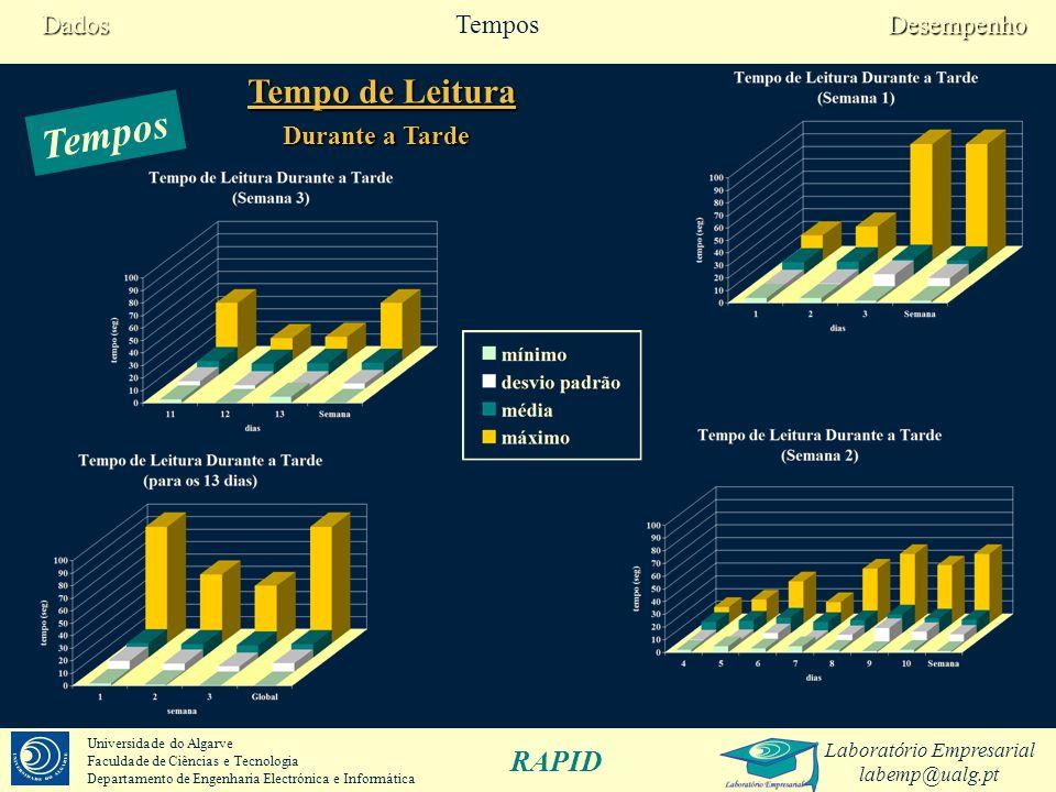 Laboratório Empresarial labemp@ualg.pt RAPID Universidade do Algarve Faculdade de Ciências e Tecnologia Departamento de Engenharia Electrónica e Informática Tempos Tempo de Leitura Durante a Dia DesempenhoTemposDados