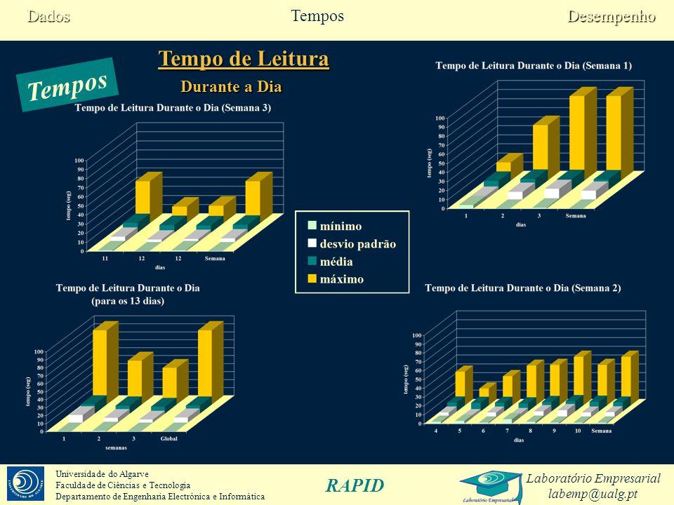 Laboratório Empresarial labemp@ualg.pt RAPID Universidade do Algarve Faculdade de Ciências e Tecnologia Departamento de Engenharia Electrónica e Informática Tempos Semanas 123Global mínimo0,01,00,00,0 desvio padrão 9,56,03,96,4 média11,710,28,610,1 máximo93,055,046,093,0 …ao longo do dia (seg) Tempo de Leitura DesempenhoTemposDados