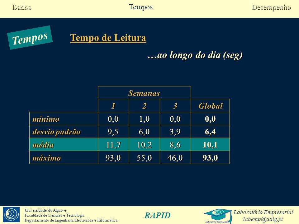 Laboratório Empresarial labemp@ualg.pt RAPID Universidade do Algarve Faculdade de Ciências e Tecnologia Departamento de Engenharia Electrónica e Informática dias 12345678910111213Global Aceitações correctas 69%64%77%88%87%95%94%90%91%92%84%96%97%88% Falsas rejeições 31%36%23%12%13%5%6%10%9%8%16%4%3%12% …ao longo do dia Quando se esperaria aceitação FRR=12% Desempenho TemposDados