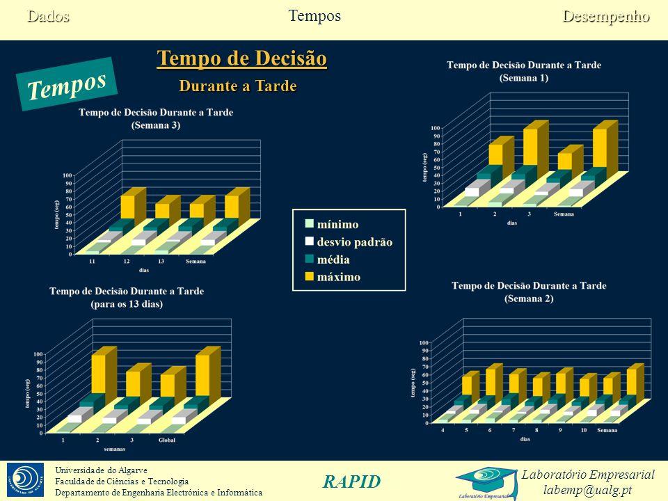 Laboratório Empresarial labemp@ualg.pt RAPID Universidade do Algarve Faculdade de Ciências e Tecnologia Departamento de Engenharia Electrónica e Informática dias 12345678910111213Global Aceitações correctas 0%100%100%100%100%100%100%93%100%100%100%100%100%99% Falsas rejeições 0%0%0%0%0%0%0%7%0%0%0%0%0%1% …ao longo do dia Quando se esperaria rejeição FAR=1,3% Desempenho * ainda não havia dados suficientes DesempenhoTemposDados