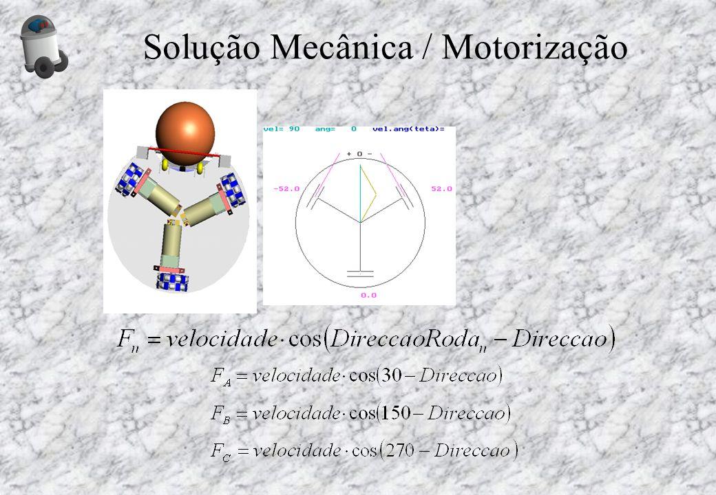 Solução Mecânica / Motorização