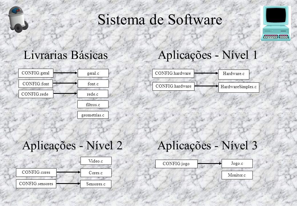 Sistema de Software CONFIG.geral geometrias.c CONFIG.font CONFIG.rede Livrarias Básicas CONFIG.hardware Hardware.c Aplicações - Nível 1 Video.c CONFIG