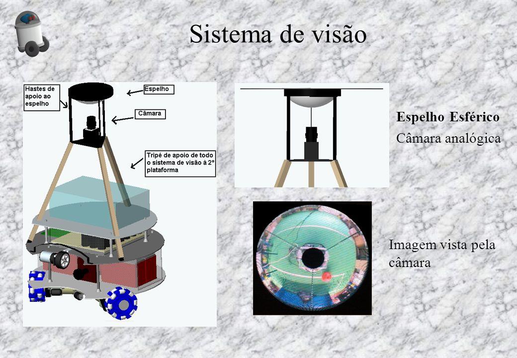 Sistema de visão Espelho Esférico Câmara analógica Imagem vista pela câmara