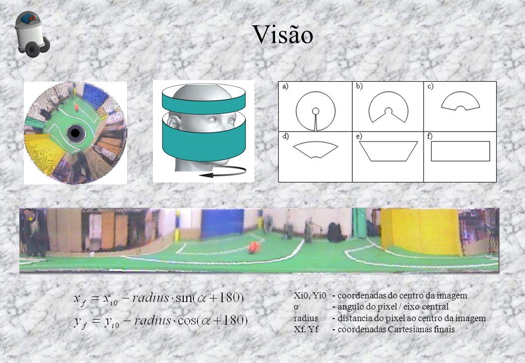 Visão Xi0, Yi0- coordenadas do centro da imagem α- angulo do pixel / eixo central radius- distancia do pixel ao centro da imagem Xf, Yf- coordenadas C