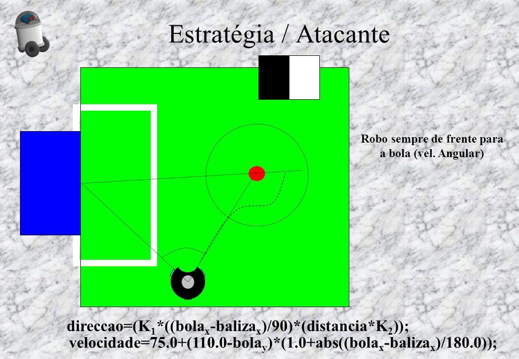 Estratégia / Atacante direccao=(K 1 *((bola x -baliza x )/90)*(distancia*K 2 )); velocidade=75.0+(110.0-bola y )*(1.0+abs((bola x -baliza x )/180.0));