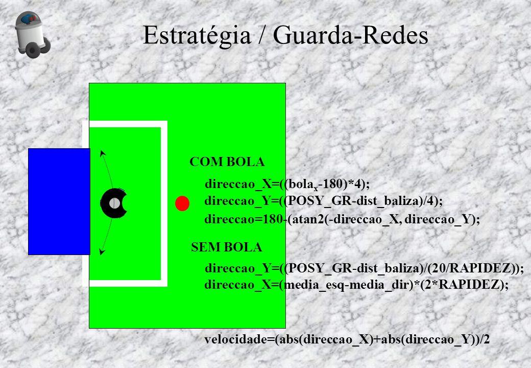 Estratégia / Guarda-Redes direccao_Y=((POSY_GR-dist_baliza)/(20/RAPIDEZ)); direccao_X=(media_esq-media_dir)*(2*RAPIDEZ); velocidade=(abs(direccao_X)+a