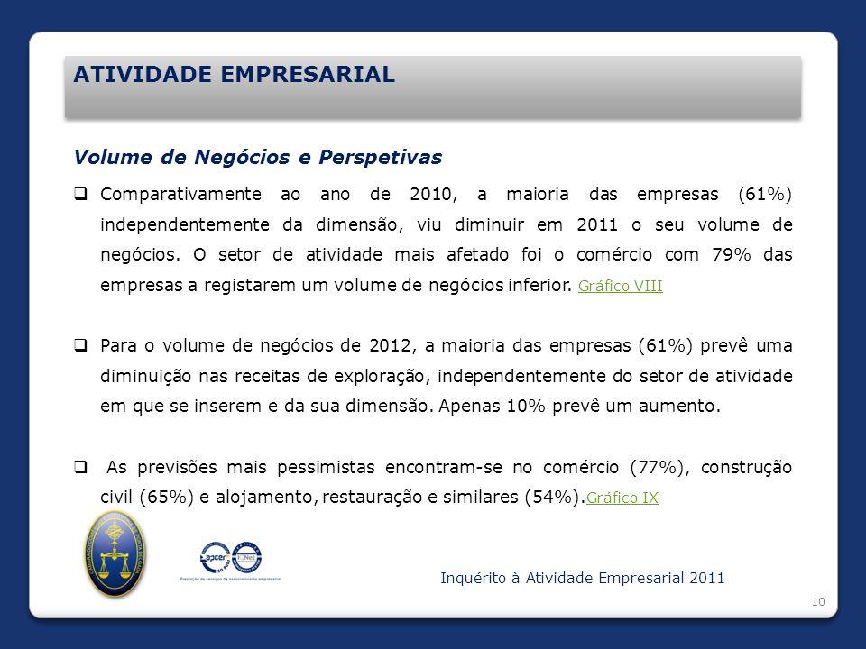 Introdução ATIVIDADE EMPRESARIAL 10 Volume de Negócios e Perspetivas Comparativamente ao ano de 2010, a maioria das empresas (61%) independentemente d