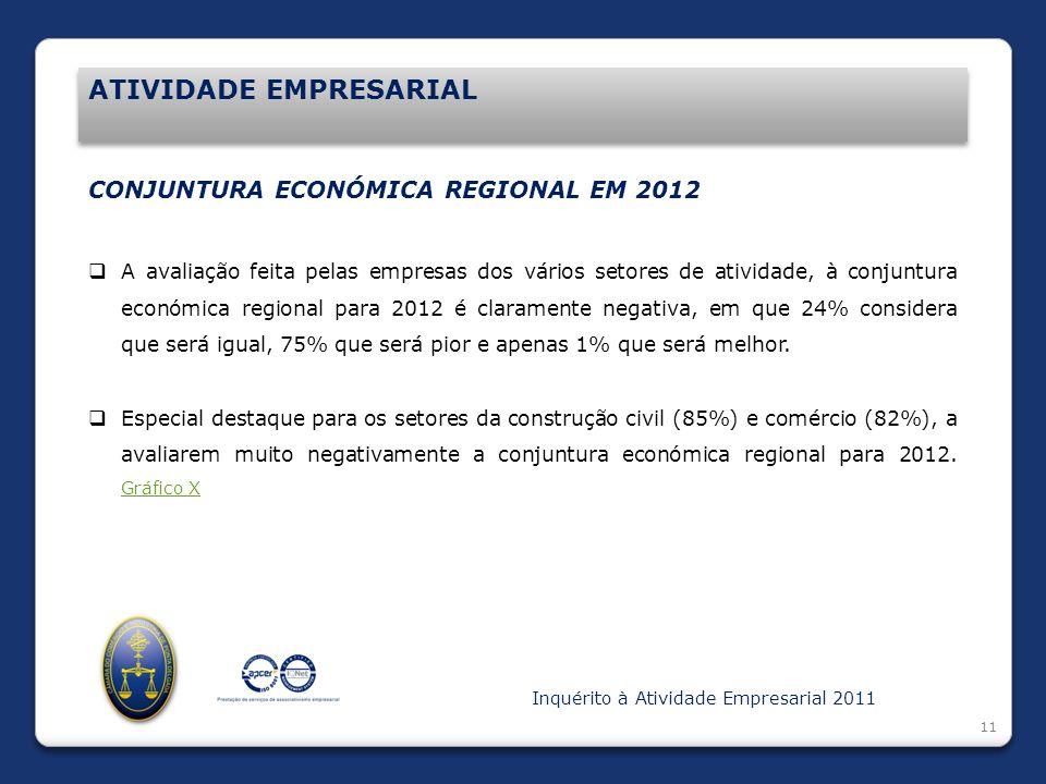 Introdução ATIVIDADE EMPRESARIAL 11 CONJUNTURA ECONÓMICA REGIONAL EM 2012 A avaliação feita pelas empresas dos vários setores de atividade, à conjuntu