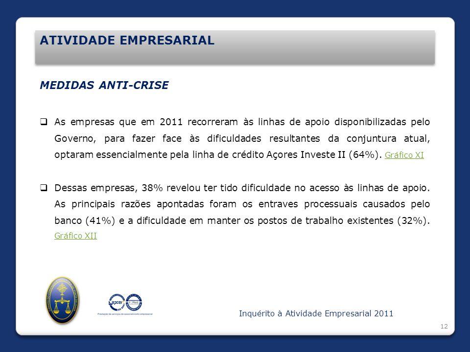Introdução ATIVIDADE EMPRESARIAL 12 MEDIDAS ANTI-CRISE As empresas que em 2011 recorreram às linhas de apoio disponibilizadas pelo Governo, para fazer