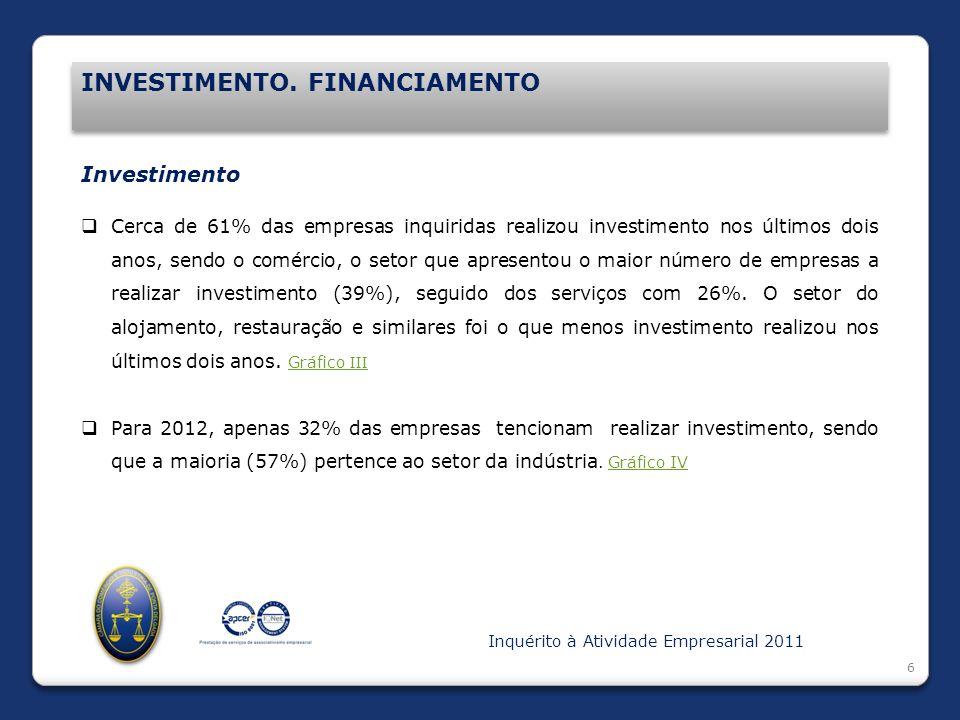 Introdução INVESTIMENTO. FINANCIAMENTO 6 Investimento Cerca de 61% das empresas inquiridas realizou investimento nos últimos dois anos, sendo o comérc