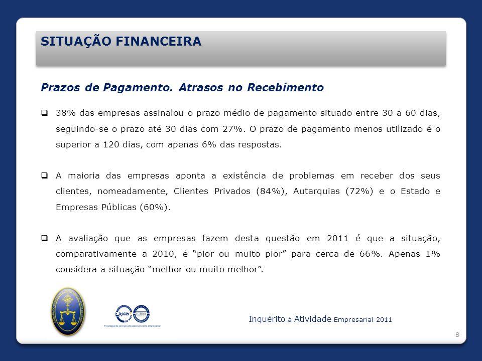 Introdução SITUAÇÃO FINANCEIRA 8 Prazos de Pagamento. Atrasos no Recebimento 38% das empresas assinalou o prazo médio de pagamento situado entre 30 a