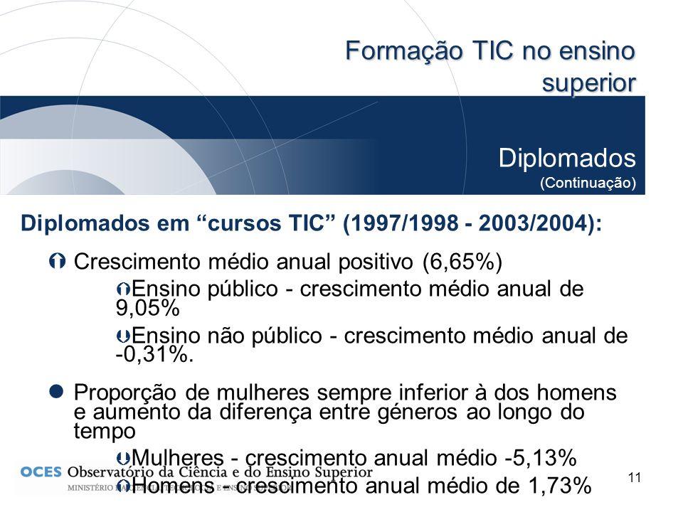 11 Formação TIC no ensino superior Diplomados (Continuação) Diplomados em cursos TIC (1997/1998 - 2003/2004): Crescimento médio anual positivo (6,65%)