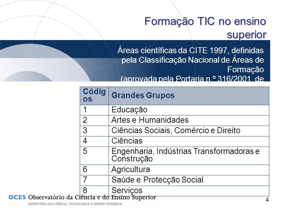 4 Áreas científicas da CITE 1997, definidas pela Classificação Nacional de Áreas de Formação (aprovada pela Portaria n.º 316/2001, de 2 de Abril) Form