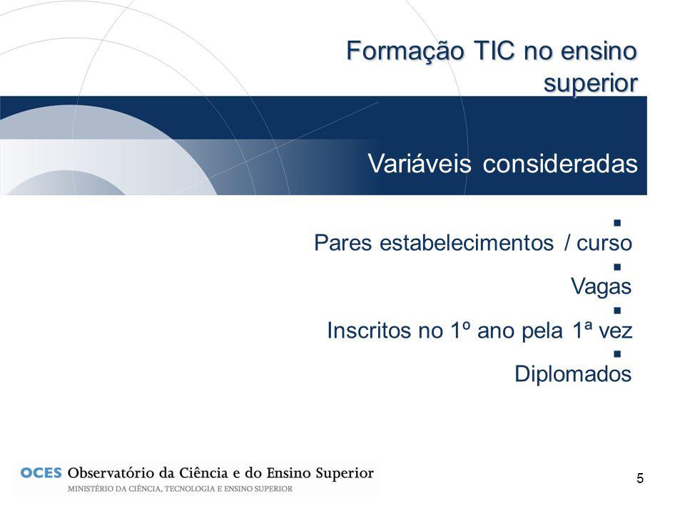 5 Formação TIC no ensino superior Variáveis consideradas Pares estabelecimentos / curso Vagas Inscritos no 1º ano pela 1ª vez Diplomados