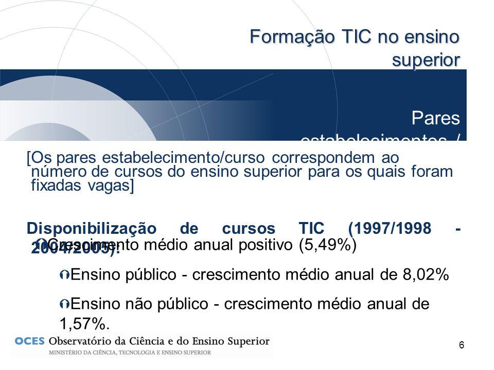 7 Formação TIC no ensino superior Vagas [vagas fixadas para os concursos nacionais, locais e institucionais de acesso ao ensino superior e referem-se a cursos de formação inicial, ou seja, cursos de bacharelato, preparatórios de licenciatura, bietápicos de licenciatura (1.º ciclo) e licenciaturas] Vagas fixadas para cursos TIC (1997/1998 - 2004/2005): Crescimento médio anual negativo (-0,35%) Ensino público - crescimento médio anual de 4,97% Ensino não público - crescimento médio anual de – 6,99%.