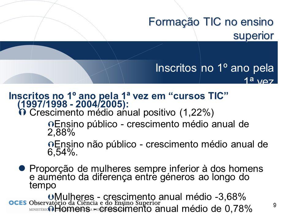 9 Formação TIC no ensino superior Inscritos no 1º ano pela 1ª vez (Continuação) Inscritos no 1º ano pela 1ª vez em cursos TIC (1997/1998 - 2004/2005):