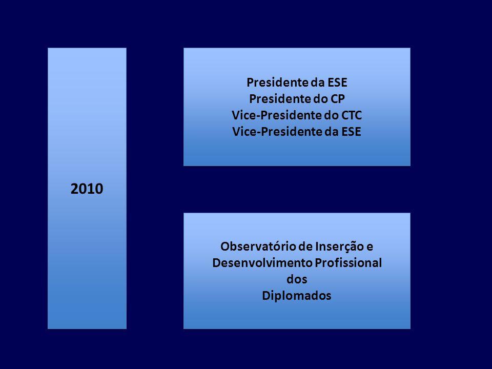2010 Presidente da ESE Presidente do CP Vice-Presidente do CTC Vice-Presidente da ESE Presidente da ESE Presidente do CP Vice-Presidente do CTC Vice-P