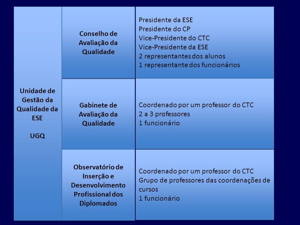 Unidade de Gestão da Qualidade da ESE UGQ Unidade de Gestão da Qualidade da ESE UGQ Conselho de Avaliação da Qualidade Gabinete de Avaliação da Qualid